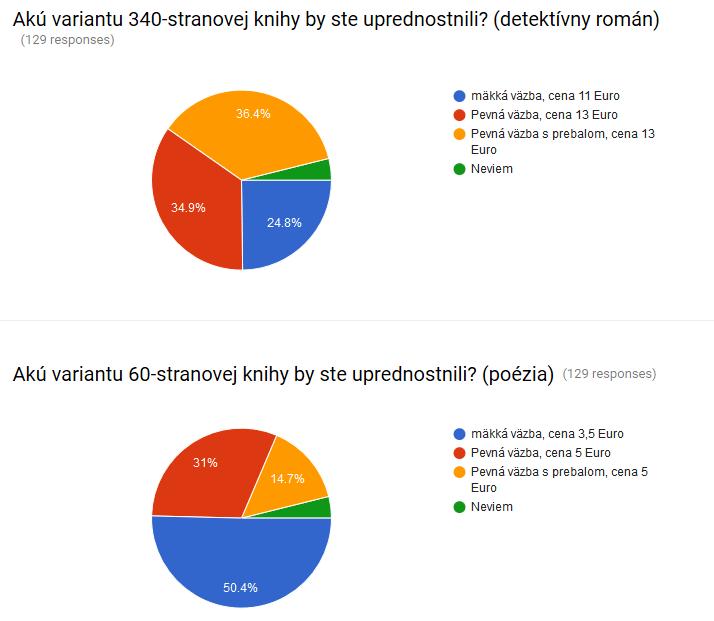 Anketa o kniznej vazbe